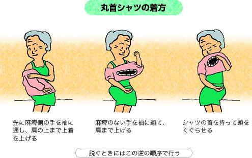イラスト:丸首シャツの着方、先に麻痺側の手を袖に通し、肩の上まで上着を上げる、麻痺のない手を袖に通して、肩まで上げる、シャツの首を持って頭をくぐらせる、脱ぐときはこの逆の手順で行う
