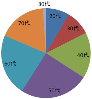 円グラフ:20代 8.5パーセント、30代 9.0パーセント、40代 16.5パーセント、50代 25.0パーセント、60代 22.3パーセント、70代17.6パーセント、80代 1.1パーセント