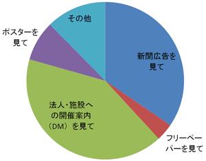 円グラフ:この講習会を知った方法、新聞広告 34.5パーセント、フリーペーパー 3.6パーセント、施設に届いた案内 41.2パーセント、ポスター 8.2パーセント、その他 12.4パーセント