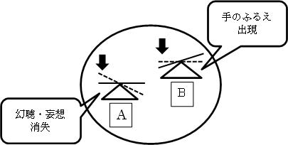 図:幻聴・妄想・消失と手のふるえ出現について