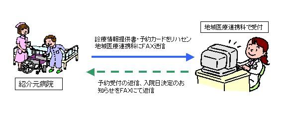 イラスト:ファクスによる入院予約の手順